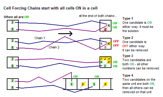 Cell Forcing Chain Family