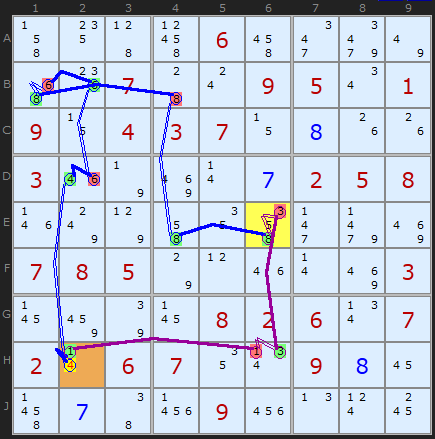 Figure 3: Third Digit Forcing Chain