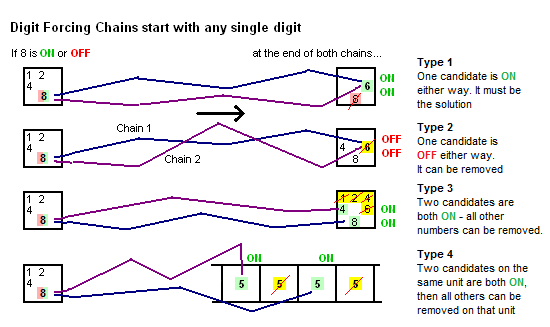 Family of Digit Forcing Chains