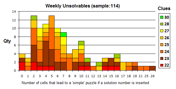 Weekly Unsolvables