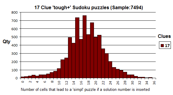 17 Clue Normal Sudoku Puzzles